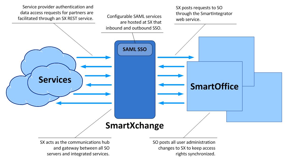 SmartXchange.png